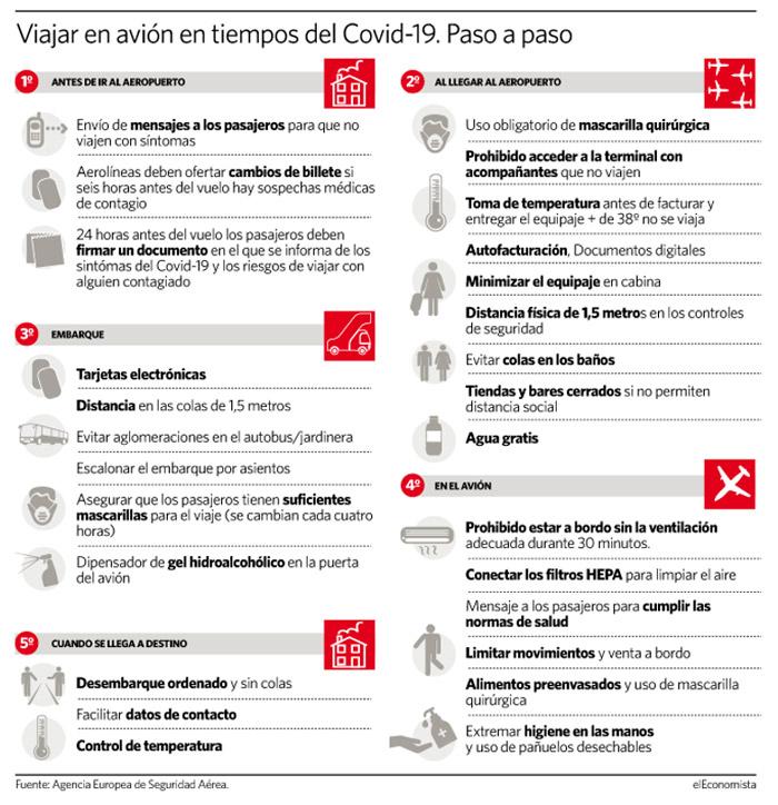 mesures prevencio coronavirus avions